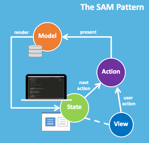 the SAM pattern